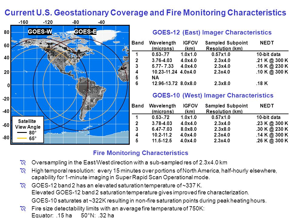 Fire Monitoring Characteristics
