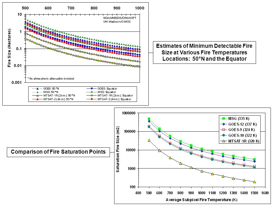 Estimates of Minimum Detectable Fire Size at Various Fire Temperatures