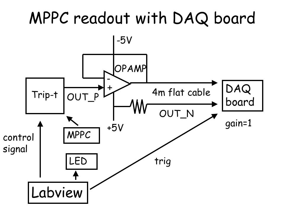 MPPC readout with DAQ board
