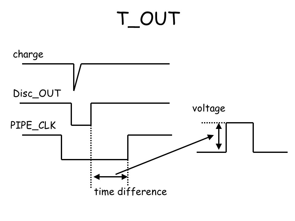 T_OUT charge Disc_OUT voltage PIPE_CLK time difference