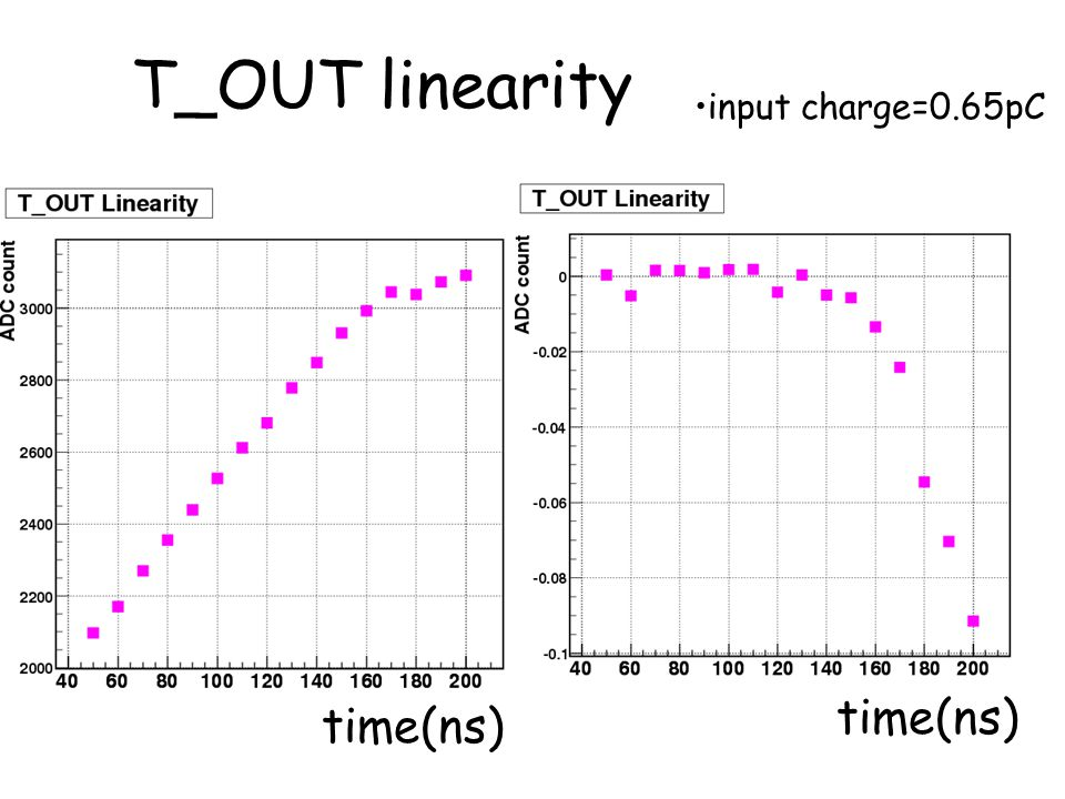 T_OUT linearity input charge=0.65pC time(ns) time(ns)