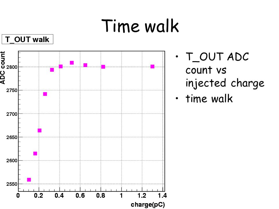 Time walk T_OUT ADC count vs injected charge time walk