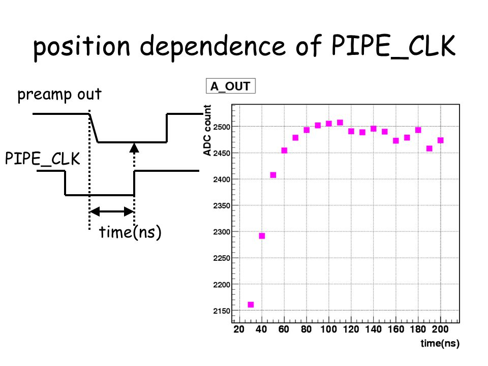 position dependence of PIPE_CLK