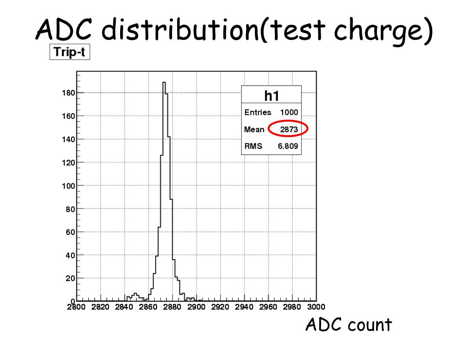 ADC distribution(test charge)