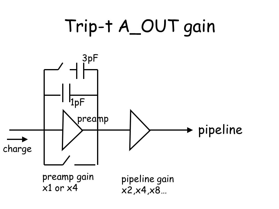 Trip-t A_OUT gain pipeline 3pF 1pF preamp charge preamp gain x1 or x4