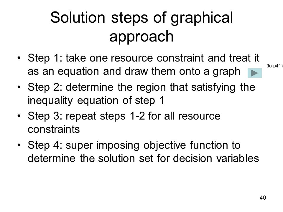 Solution steps of graphical approach