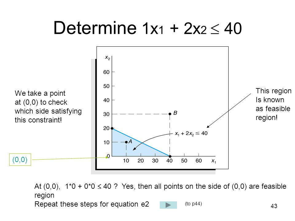 Determine 1x1 + 2x2  40 This region We take a point Is known
