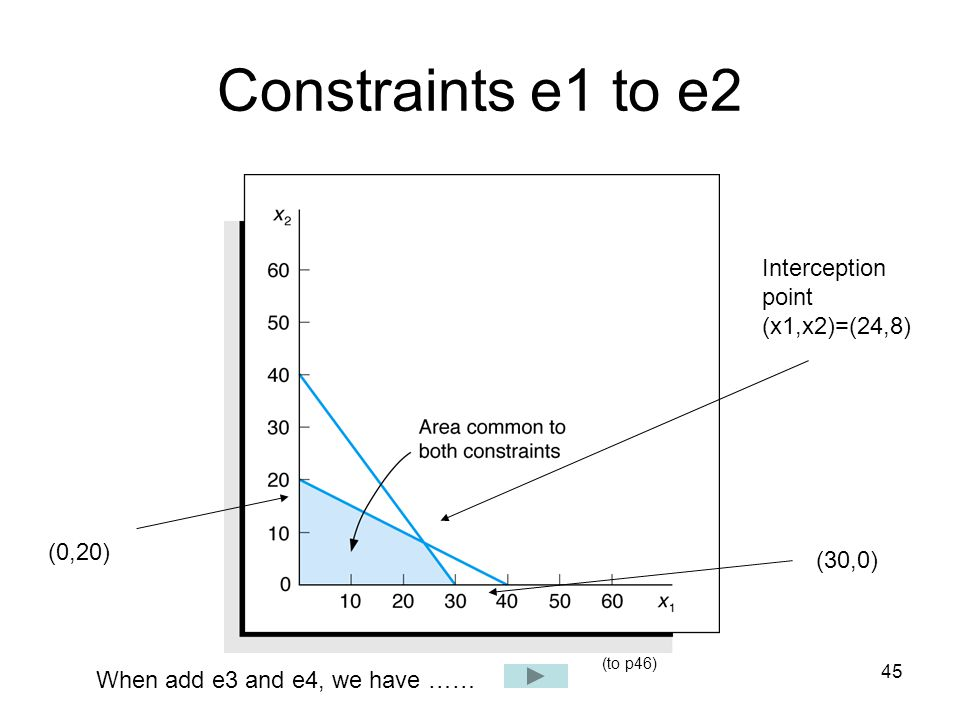 Constraints e1 to e2 Interception point (x1,x2)=(24,8) (0,20) (30,0)