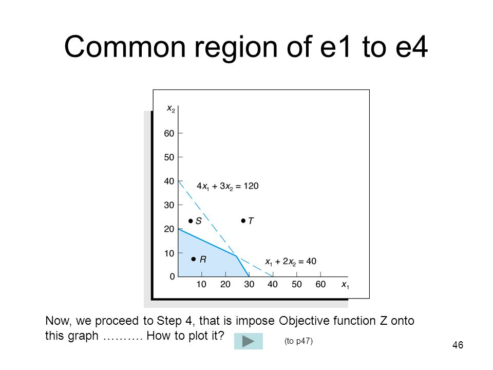 Common region of e1 to e4 Now, we proceed to Step 4, that is impose Objective function Z onto. this graph ………. How to plot it