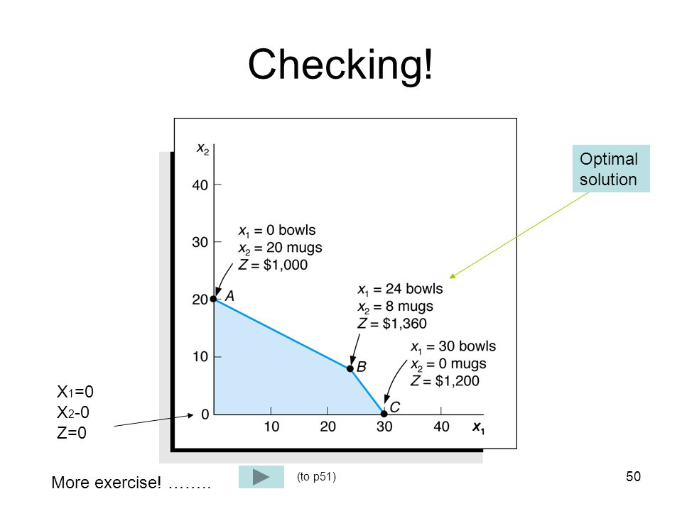 Checking! Optimal solution X1=0 X2-0 Z=0 More exercise! …….. (to p51)