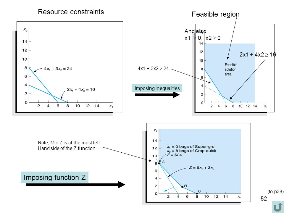 Resource constraints Feasible region Imposing function Z And also