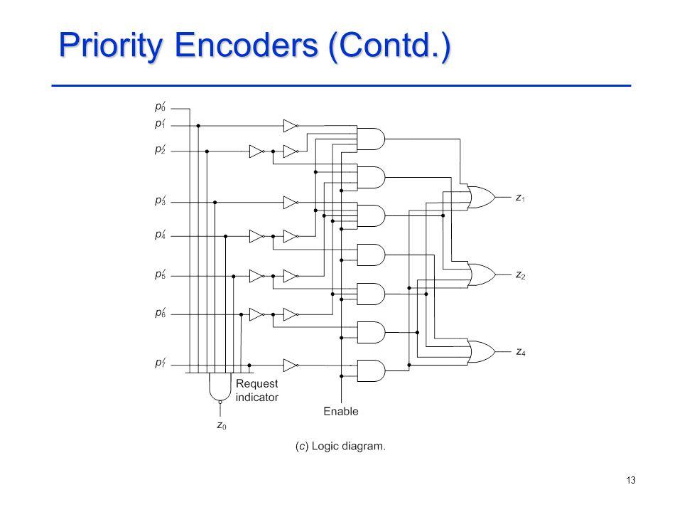 Priority Encoders (Contd.)