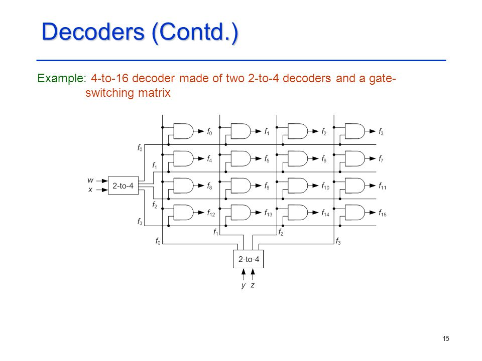 Decoders (Contd.) Example: 4-to-16 decoder made of two 2-to-4 decoders and a gate- switching matrix