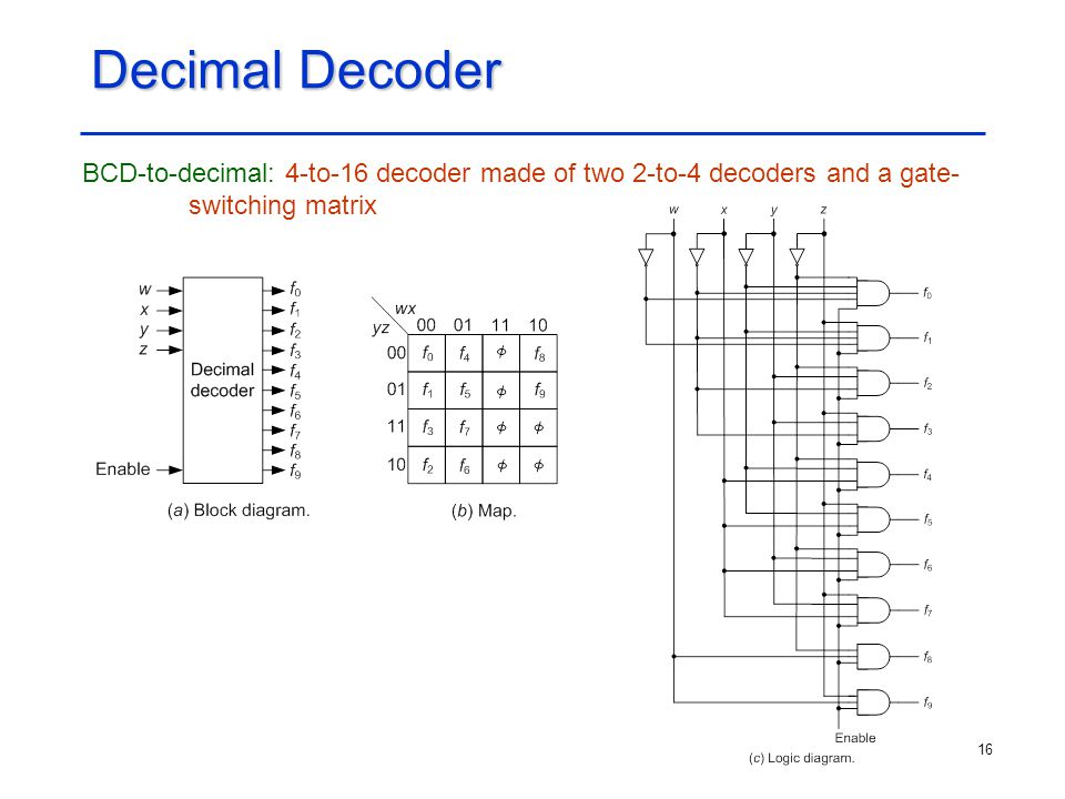 Decimal Decoder BCD-to-decimal: 4-to-16 decoder made of two 2-to-4 decoders and a gate- switching matrix.