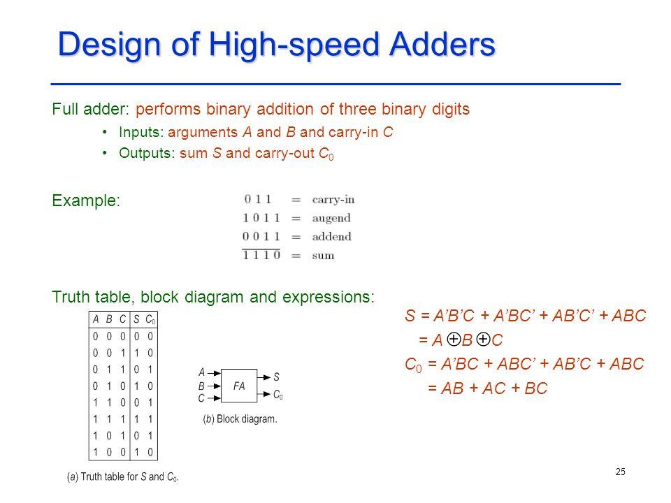 Design of High-speed Adders