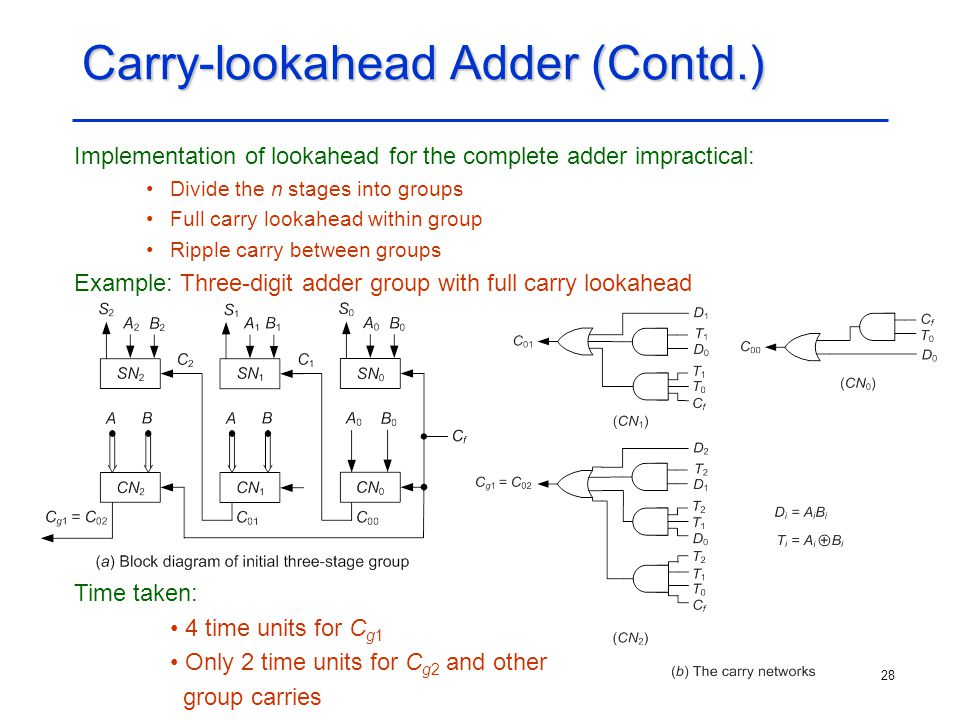 Carry-lookahead Adder (Contd.)