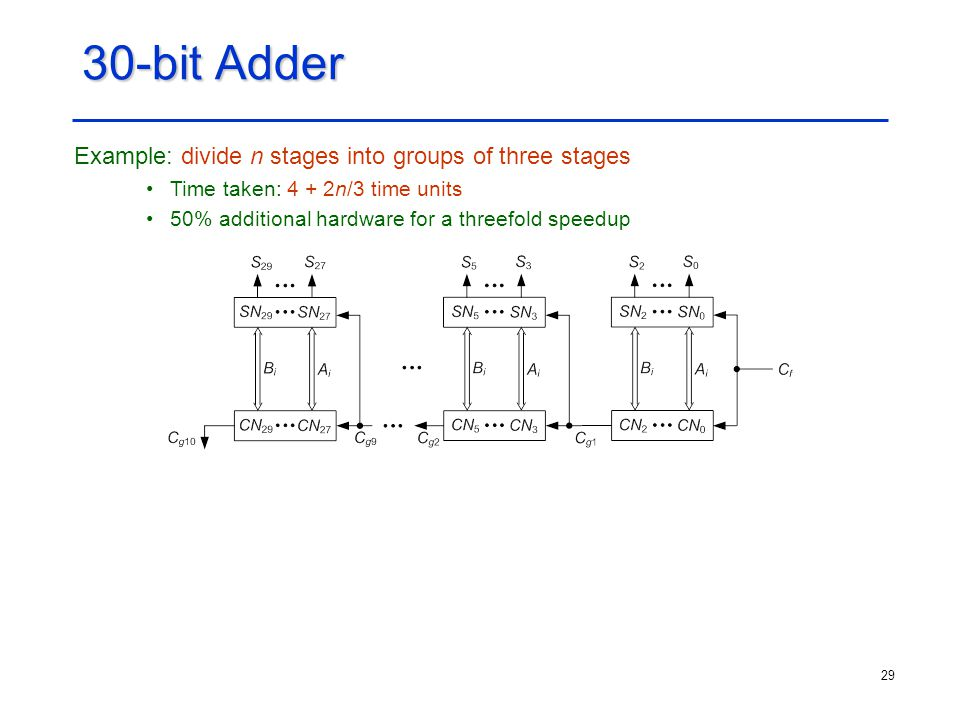 30-bit Adder Example: divide n stages into groups of three stages