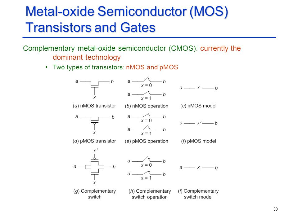 Metal-oxide Semiconductor (MOS) Transistors and Gates