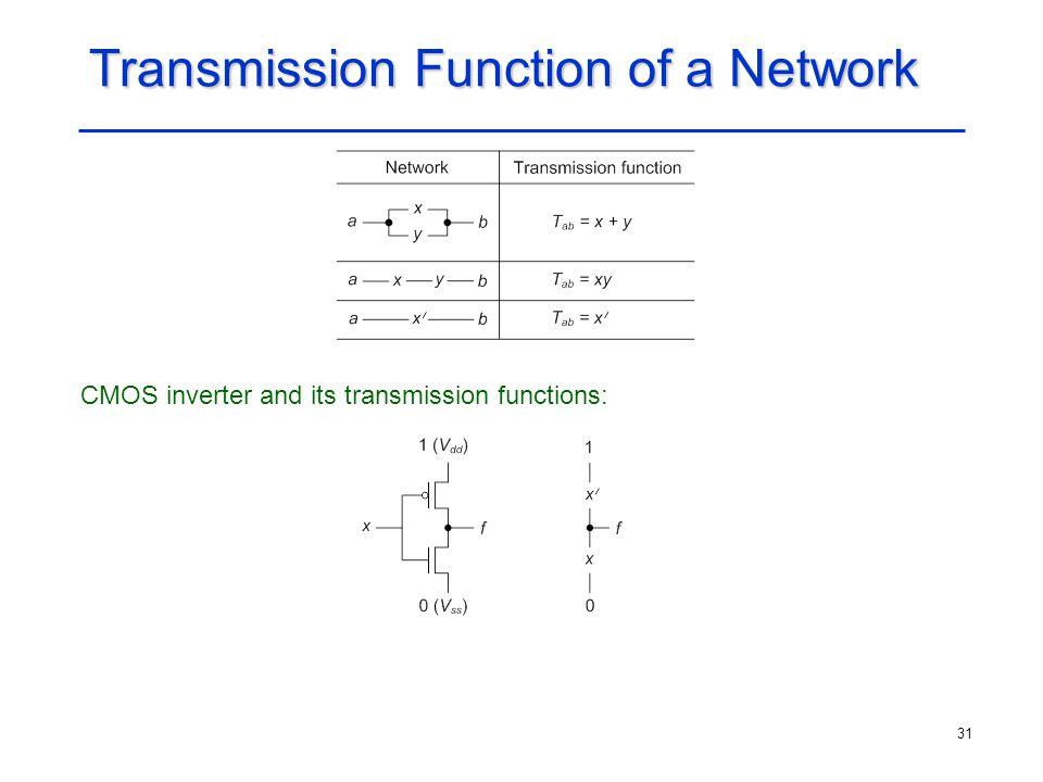 Transmission Function of a Network