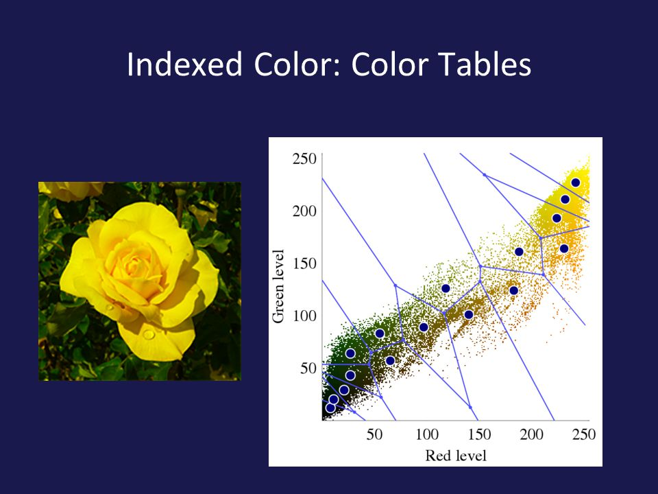 Indexed Color: Color Tables