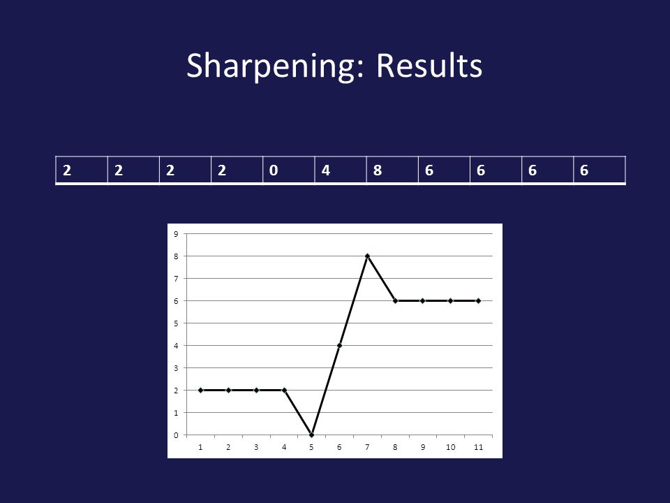 Sharpening: Results