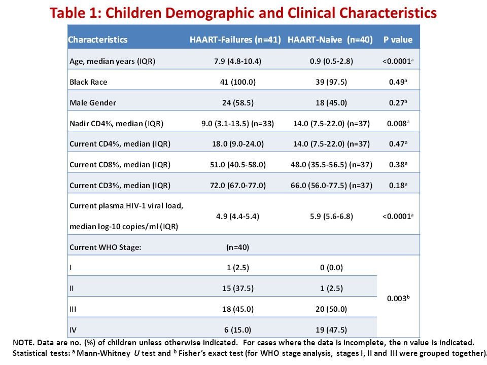 Table 1: Children Demographic and Clinical Characteristics