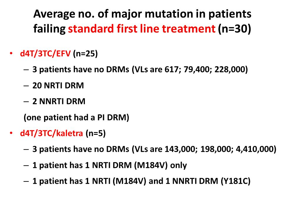 Average no. of major mutation in patients failing standard first line treatment (n=30)