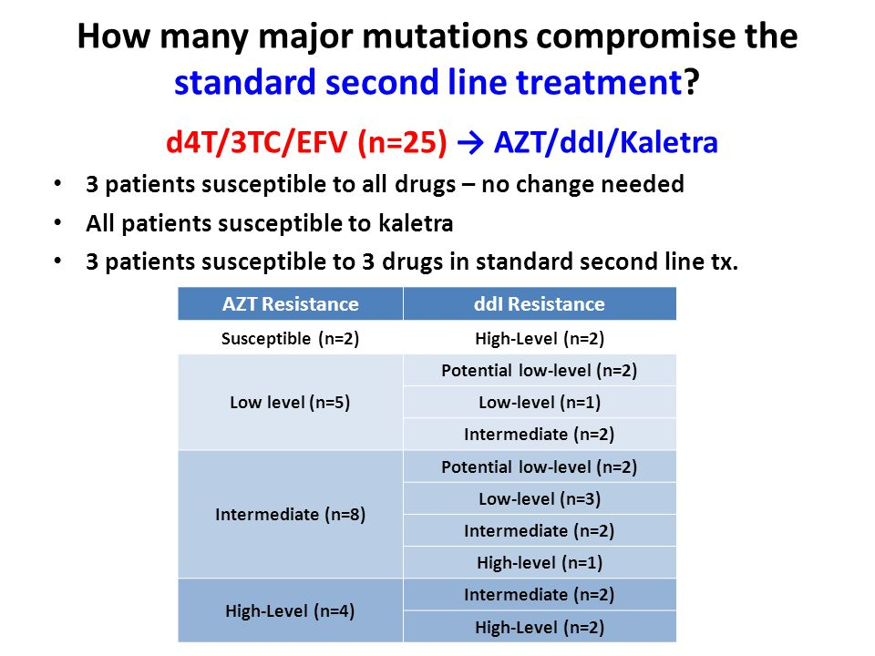 d4T/3TC/EFV (n=25) → AZT/ddI/Kaletra Potential low-level (n=2)
