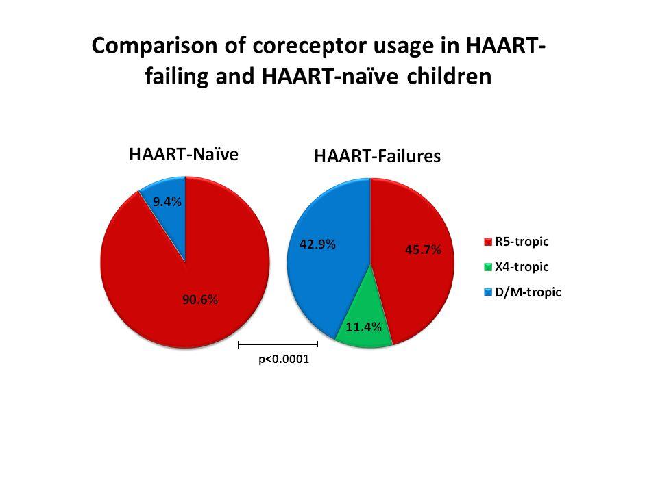 Comparison of coreceptor usage in HAART-failing and HAART-naïve children