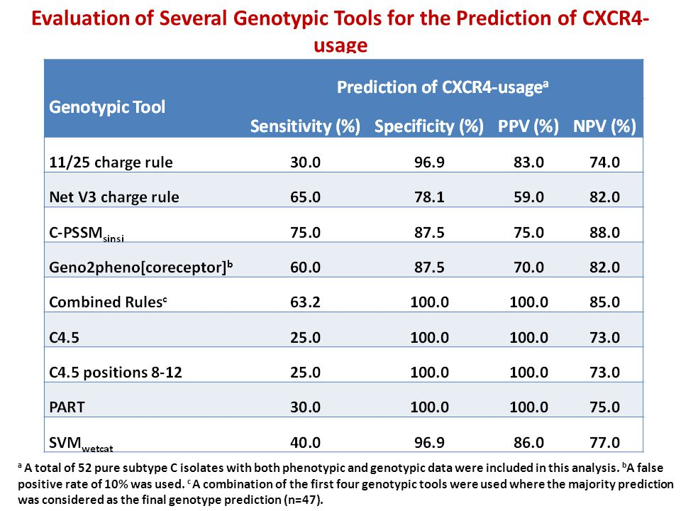 Evaluation of Several Genotypic Tools for the Prediction of CXCR4-usage