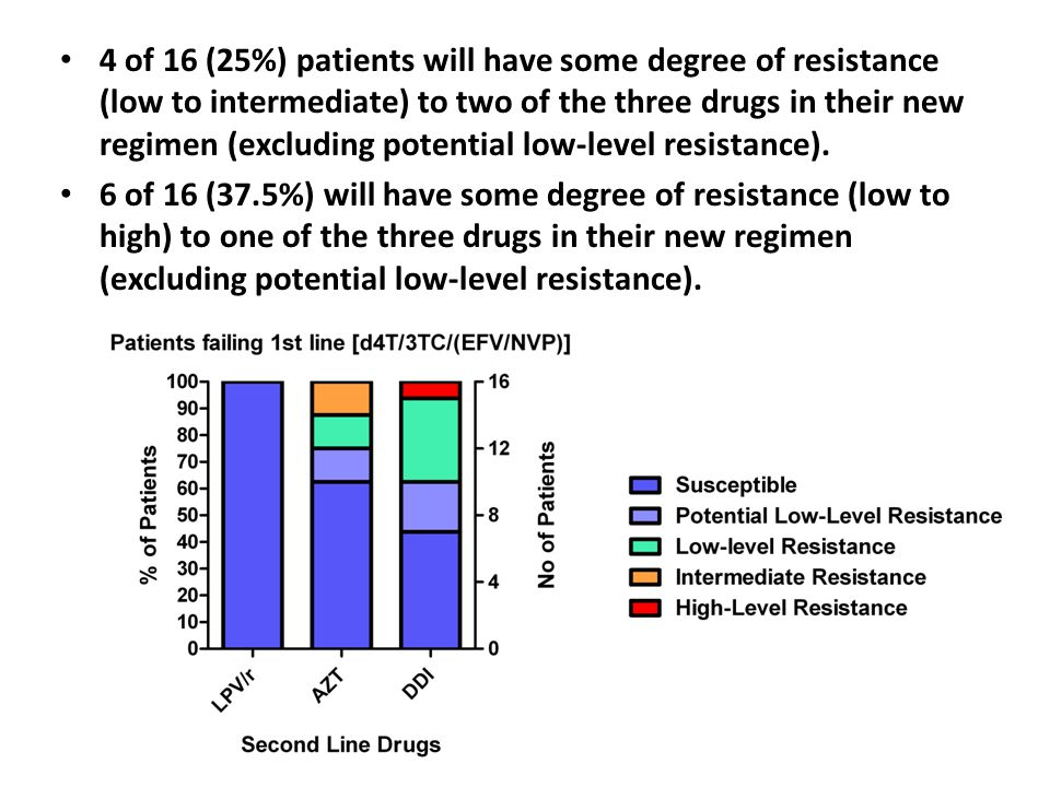 4 of 16 (25%) patients will have some degree of resistance (low to intermediate) to two of the three drugs in their new regimen (excluding potential low-level resistance).