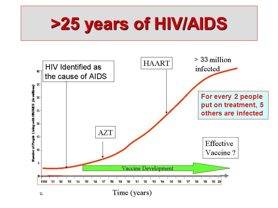 >25 years of HIV/AIDS > 33