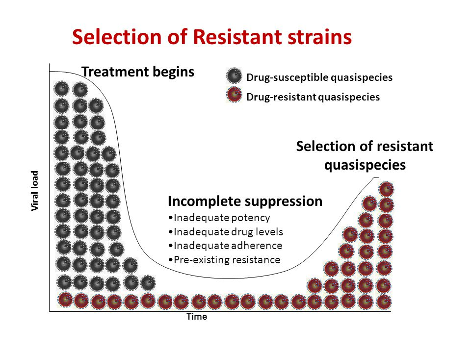 Selection of Resistant strains Selection of resistant quasispecies