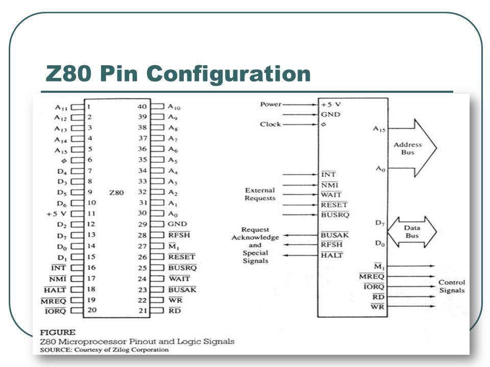 Z80 Pin Configuration