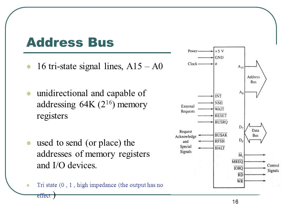 Address Bus 16 tri-state signal lines, A15 – A0