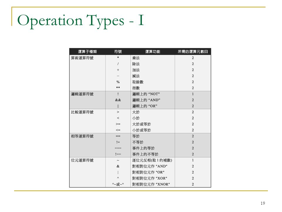Operation Types - I
