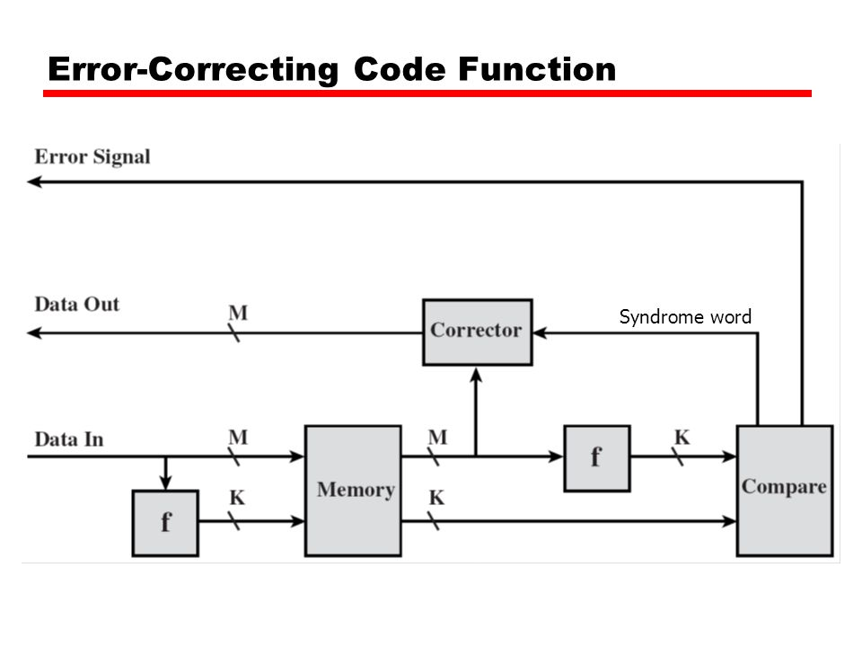 Error-Correcting Code Function