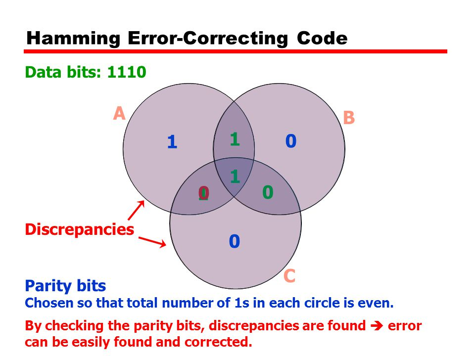 Hamming Error-Correcting Code