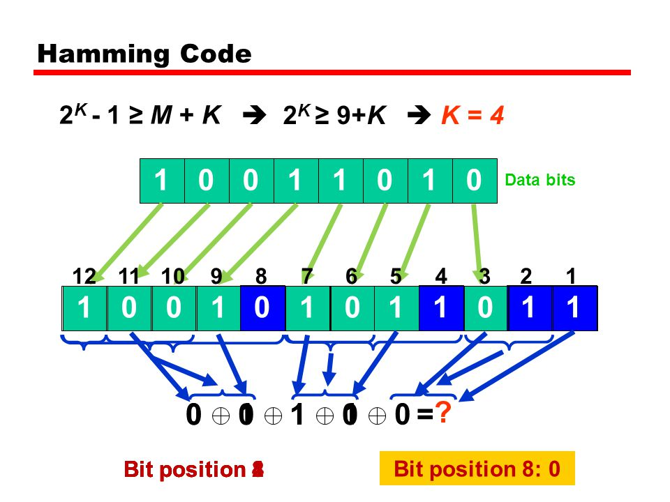 Hamming Code 2K - 1 ≥ M + K.  2K ≥ 9+K.  K = 4. 1. 1. 1. 1. Data bits. 12. 11. 10. 9.