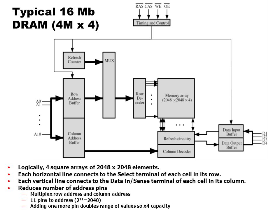Typical 16 Mb DRAM (4M x 4) Logically, 4 square arrays of 2048 x 2048 elements.