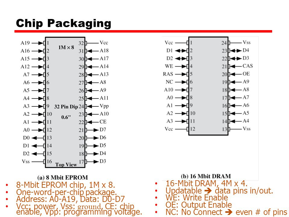 Chip Packaging 16-Mbit DRAM, 4M x 4. 8-Mbit EPROM chip, 1M x 8.