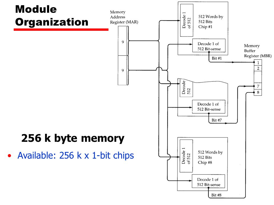 Module Organization 256 k byte memory Available: 256 k x 1-bit chips