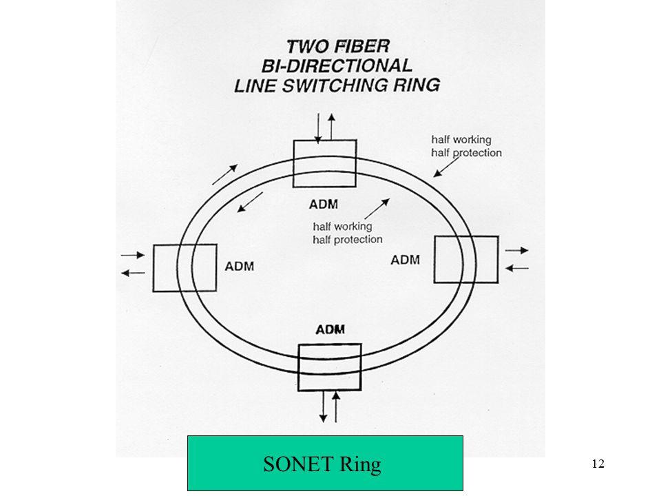 SONET Ring Networks: SONET