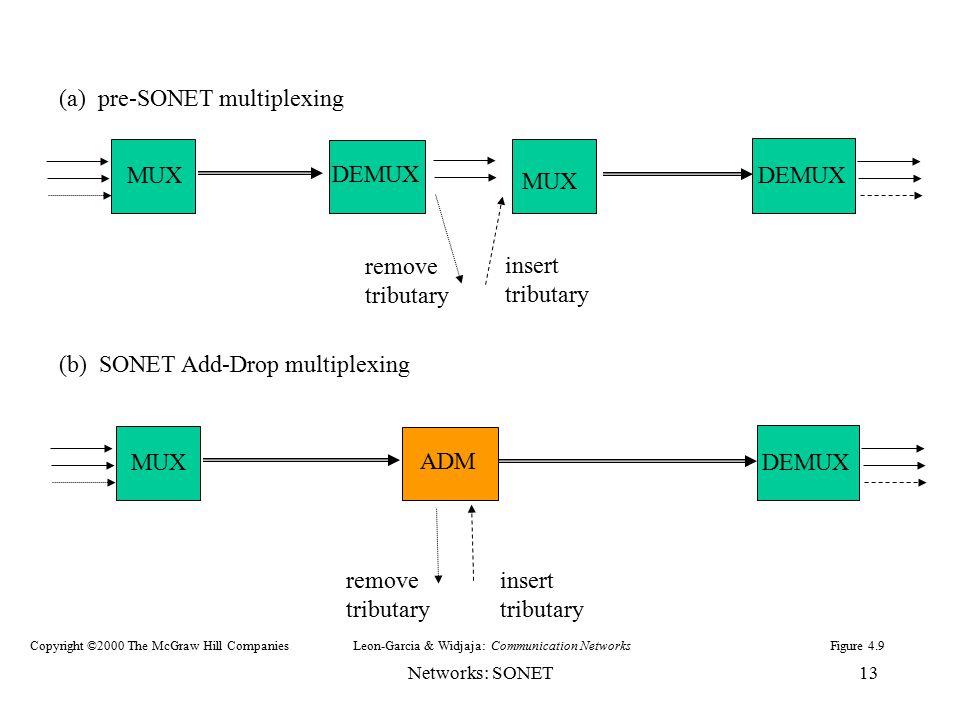 (a) pre-SONET multiplexing