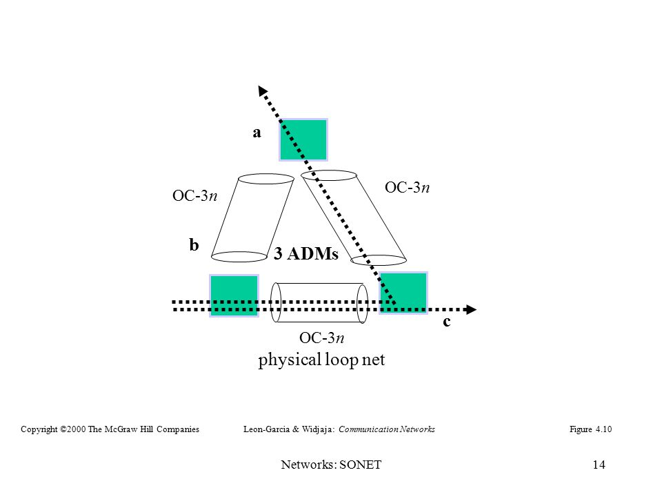 a b 3 ADMs c physical loop net OC-3n Networks: SONET