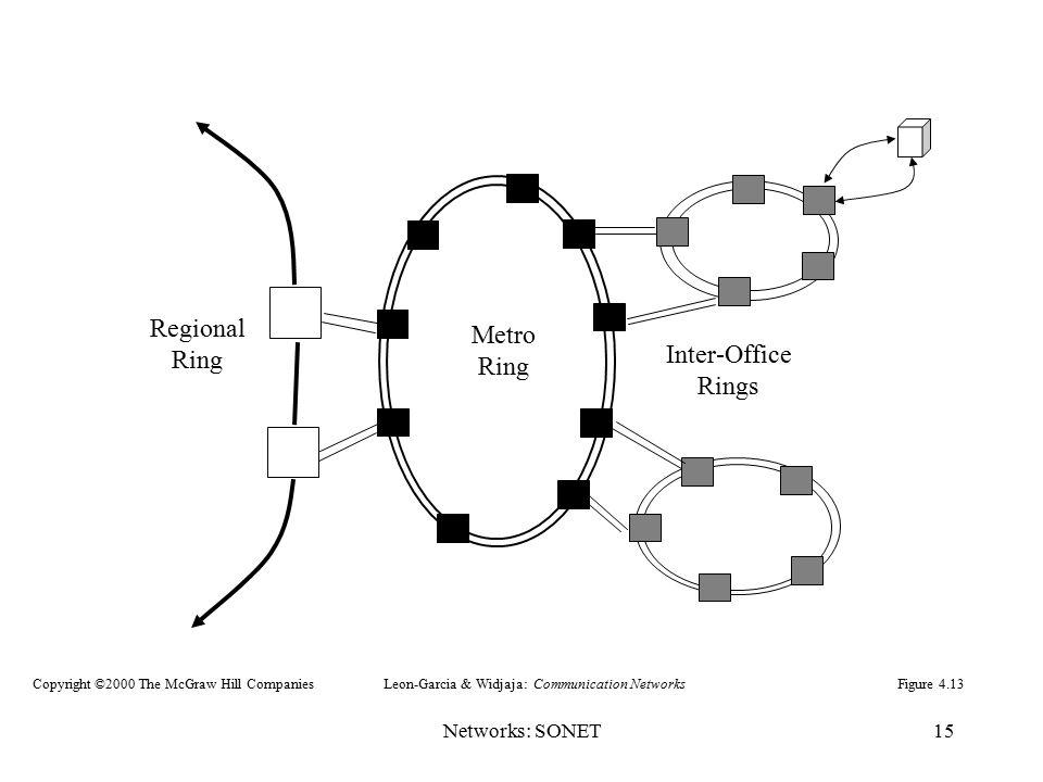 Regional Metro Ring Inter-Office Rings Networks: SONET