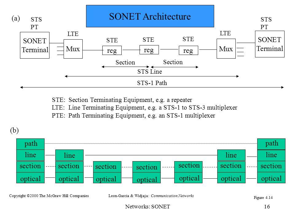 SONET Architecture (a) SONET Terminal Mux reg (b) path line section