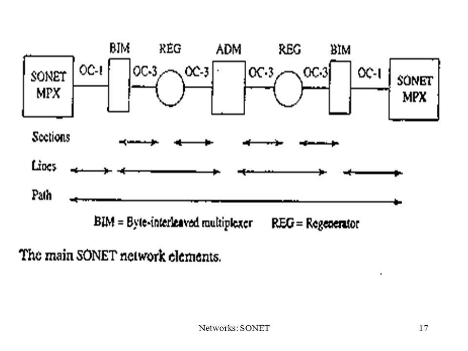 Networks: SONET