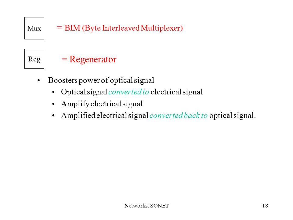 = BIM (Byte Interleaved Multiplexer)