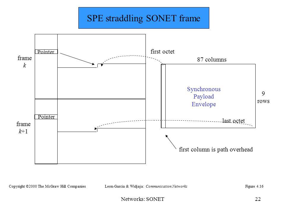 SPE straddling SONET frame